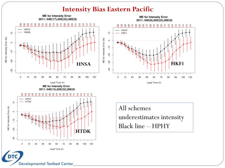 Intensity Bias Eastern Pacific