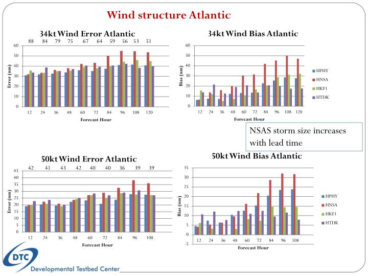 Wind structure Atlantic