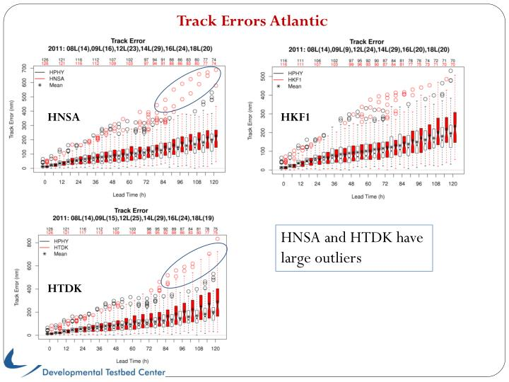 Track Errors Atlantic