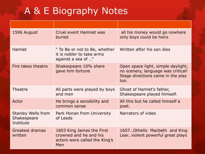 A & E Biography Notes