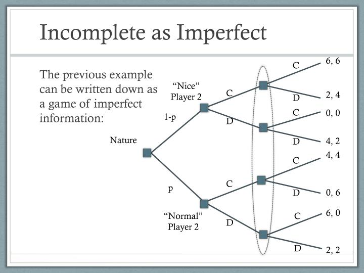 Incomplete as Imperfect