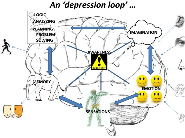 An 'depression loop' …