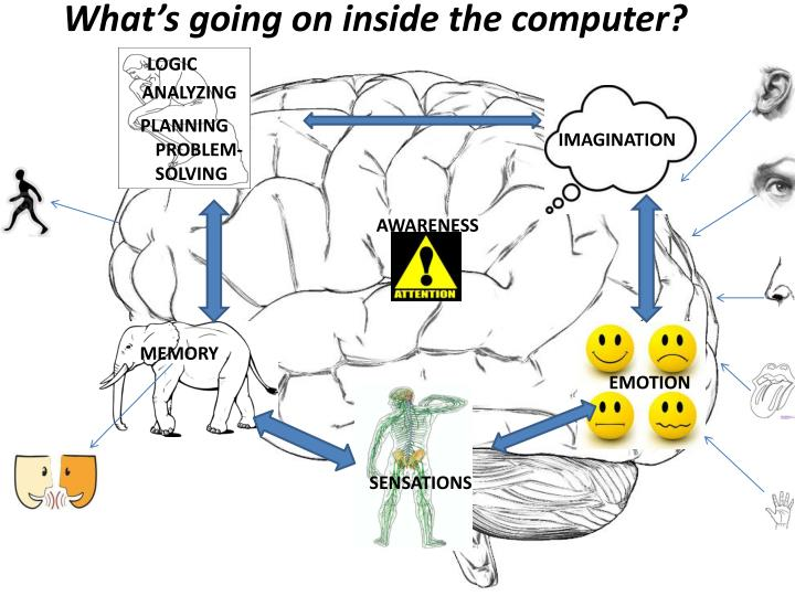 What's going on inside the computer?