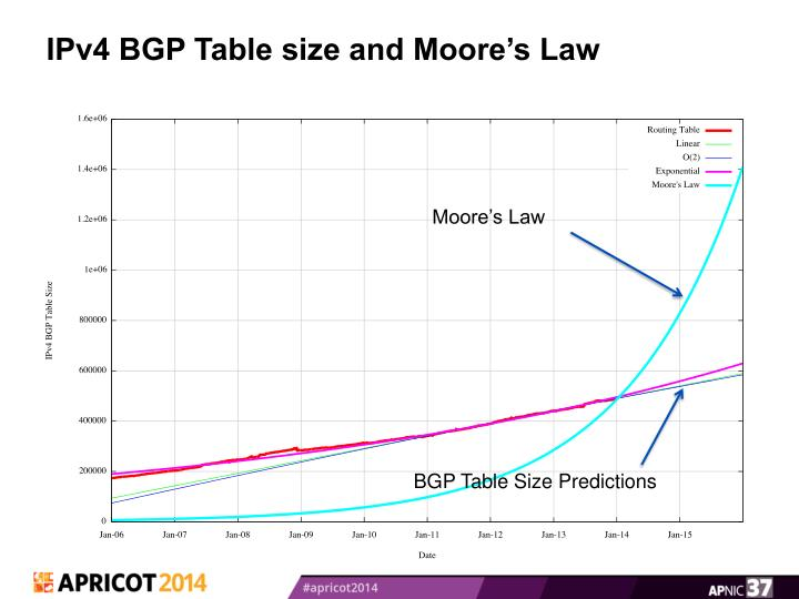 IPv4 BGP Table size and Moore's Law