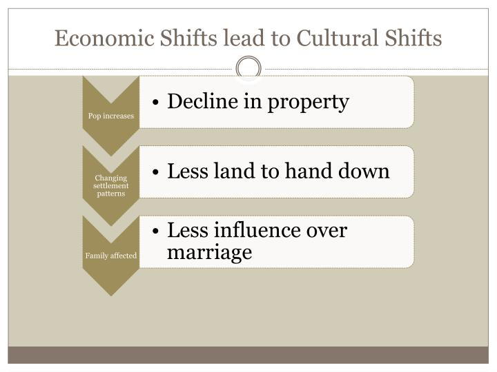 Economic Shifts lead to Cultural Shifts