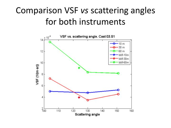 Comparison vsf vs scattering angles for both instruments