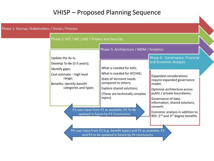 Vhisp proposed planning sequence