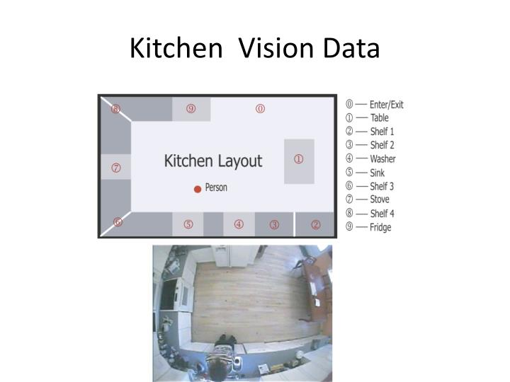 Kitchen  Vision Data