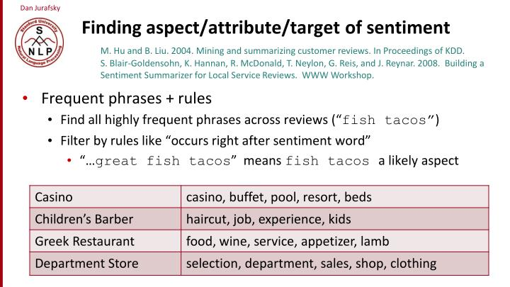 Finding aspect/attribute/target of sentiment
