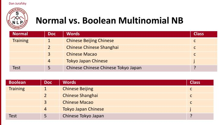 Normal vs. Boolean Multinomial NB