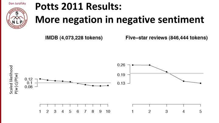 Potts 2011 Results: