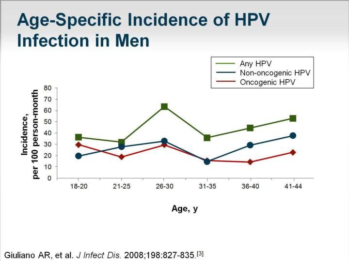 Age-Specific Incidence of HPV Infection in Men