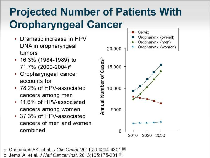 Projected Number of Patients With