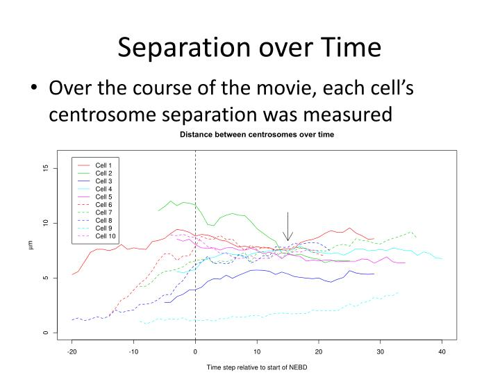 Separation over Time