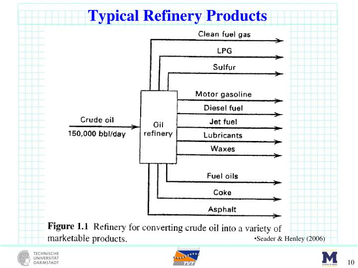 Typical Refinery Products