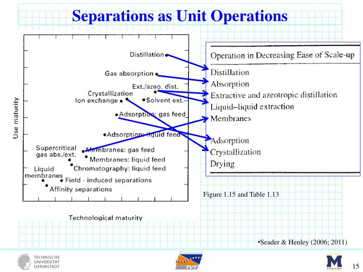 Separations as Unit Operations