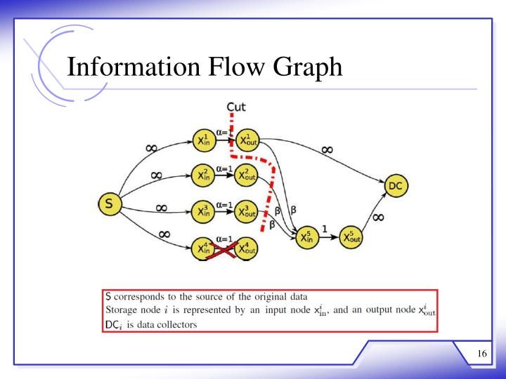 Information Flow Graph