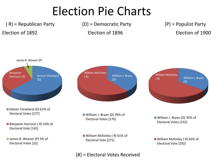 Election Pie Charts