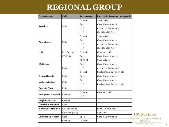 Regional Group