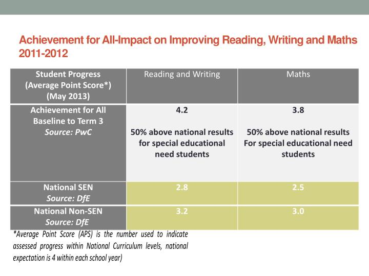 Achievement for All-Impact on Improving Reading, Writing and Maths 2011-2012