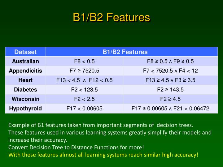 B1/B2 Features