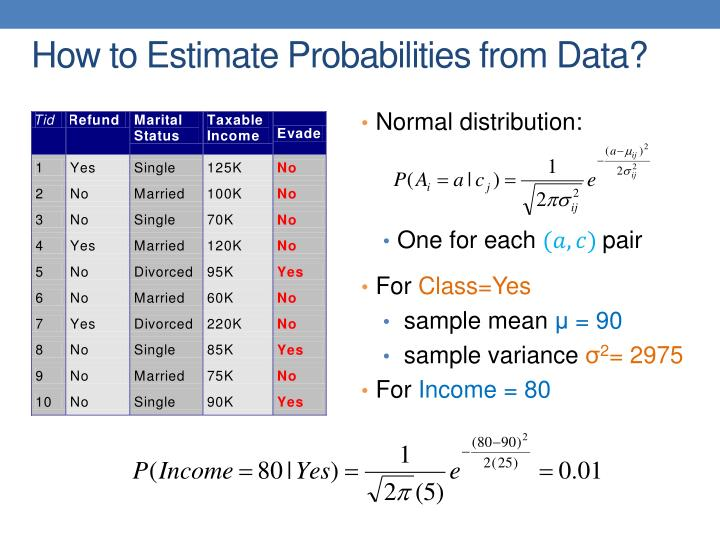 How to Estimate Probabilities from Data?