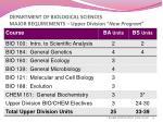 department of biological sciences major requirements upper division new program