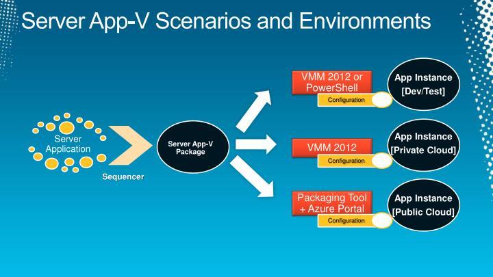 Server App-V Scenarios and Environments