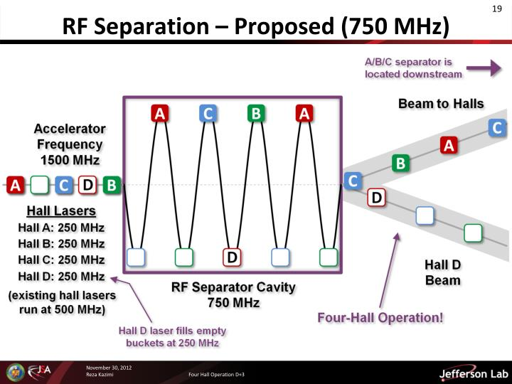 RF Separation – Proposed (750 MHz)