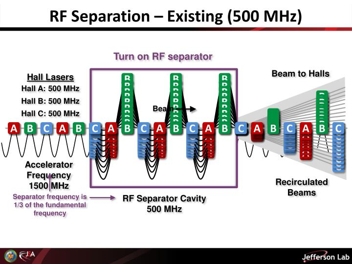 RF Separation – Existing (500 MHz)