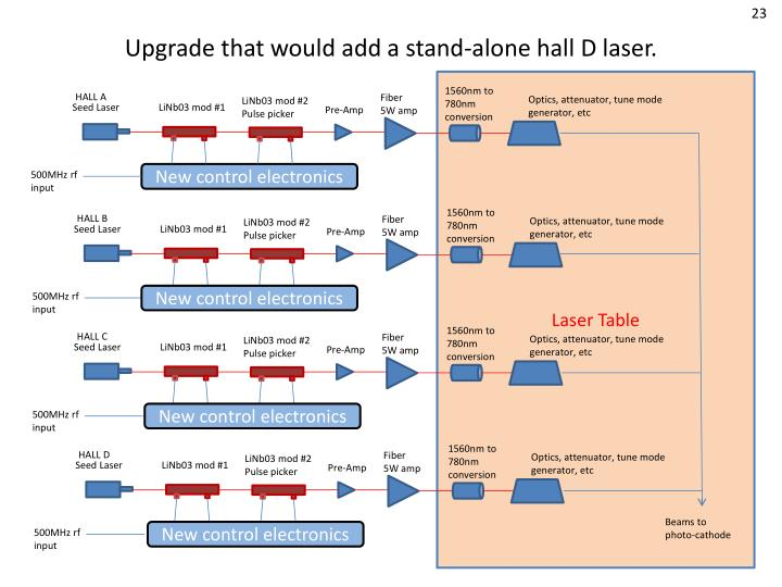 Upgrade that would add a stand-alone hall D laser.
