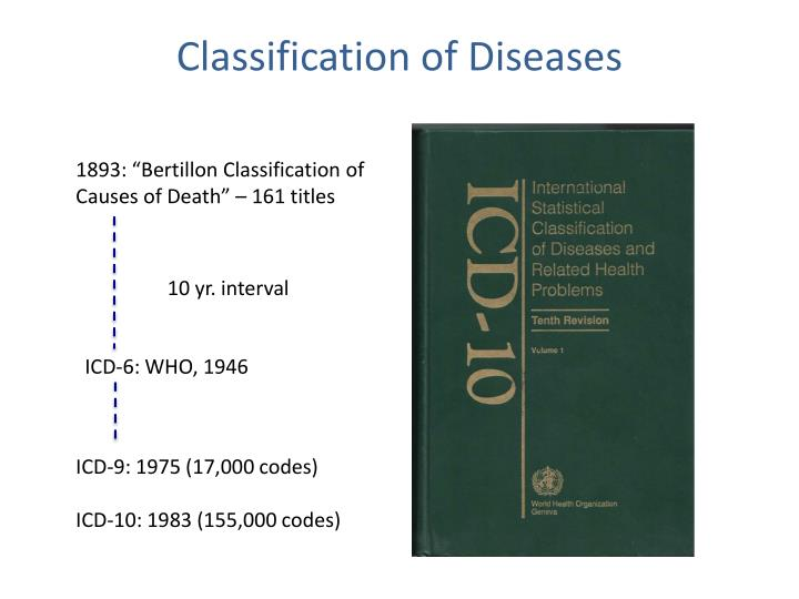Classification of Diseases