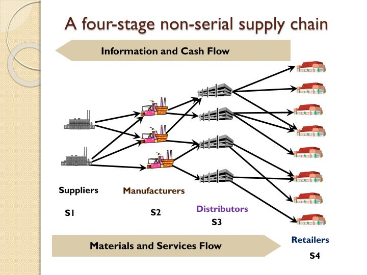A four-stage non-serial supply chain