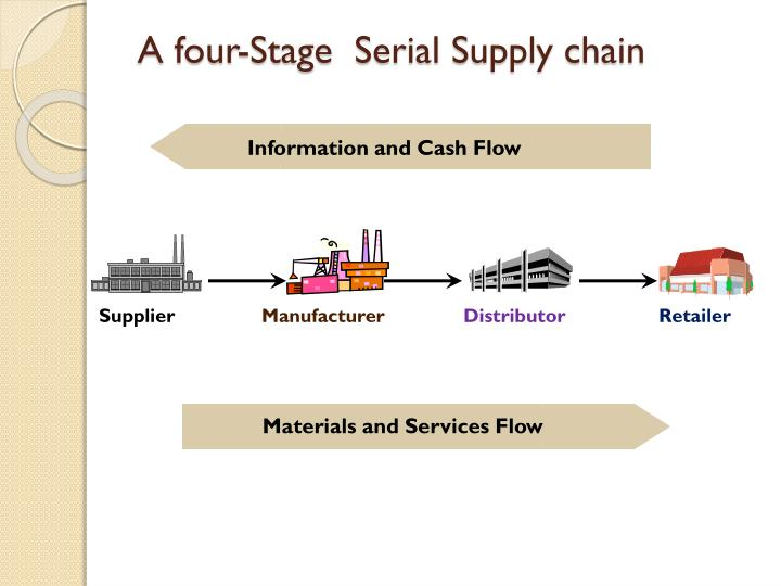 A four-Stage  Serial Supply chain