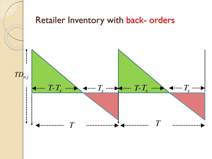 Retailer Inventory with