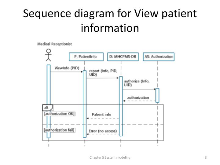 Sequence diagram for View patient information