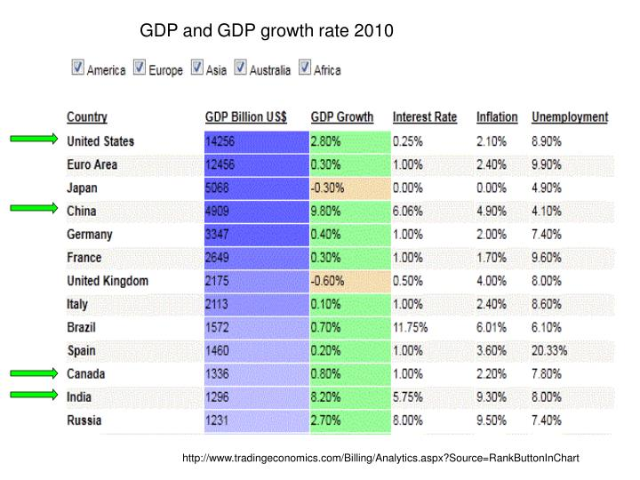 GDP and GDP growth rate 2010
