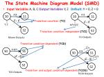 the state machine diagram model smd