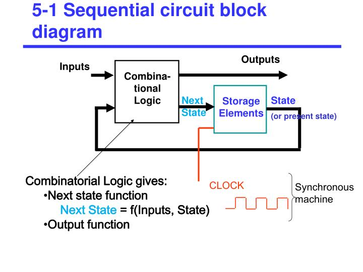 5 1 sequential circuit block diagram