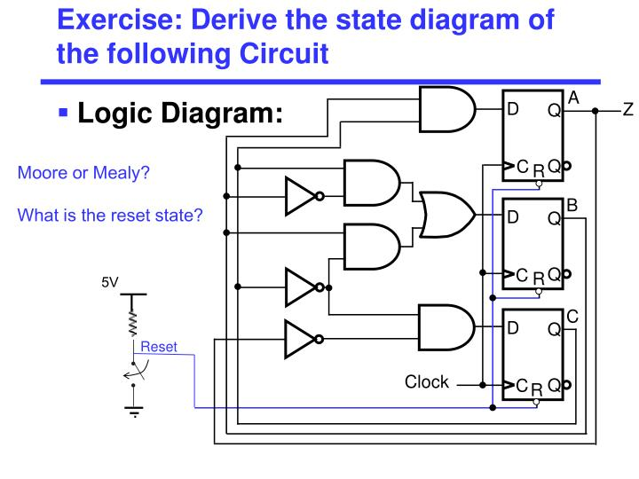 Exercise: Derive the state diagram of the following Circuit