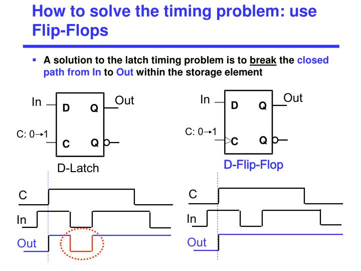 How to solve the timing problem: use Flip-Flops
