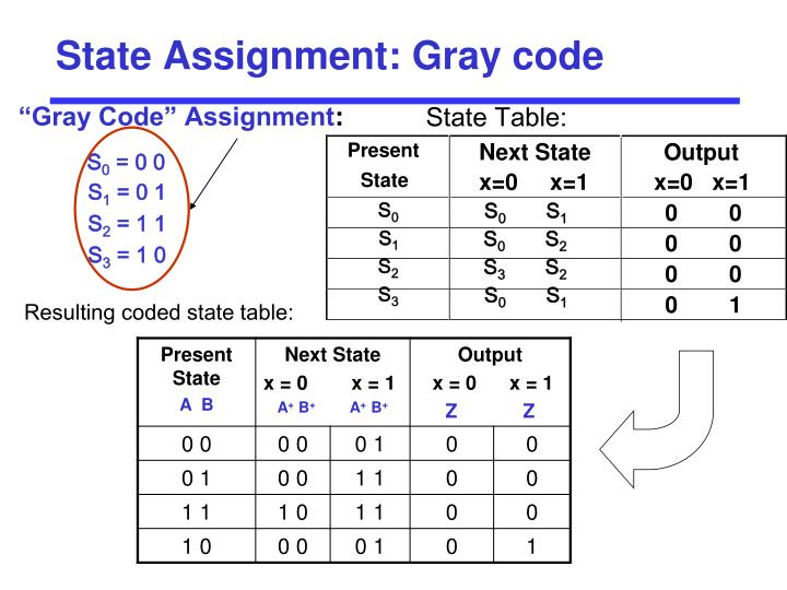 State Assignment: Gray code