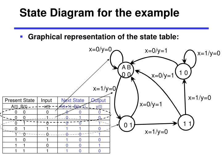 State Diagram for the example
