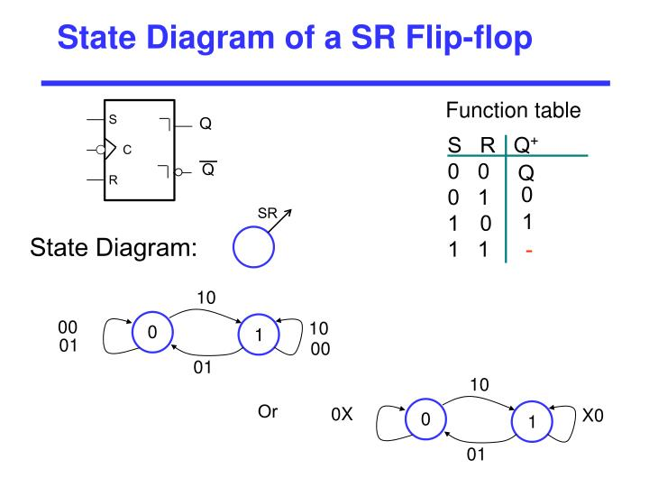 State Diagram of a SR Flip-flop