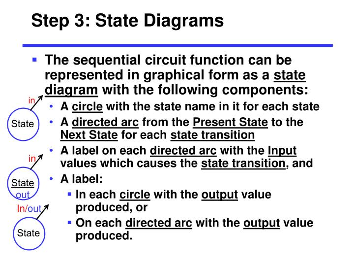 Step 3: State Diagrams