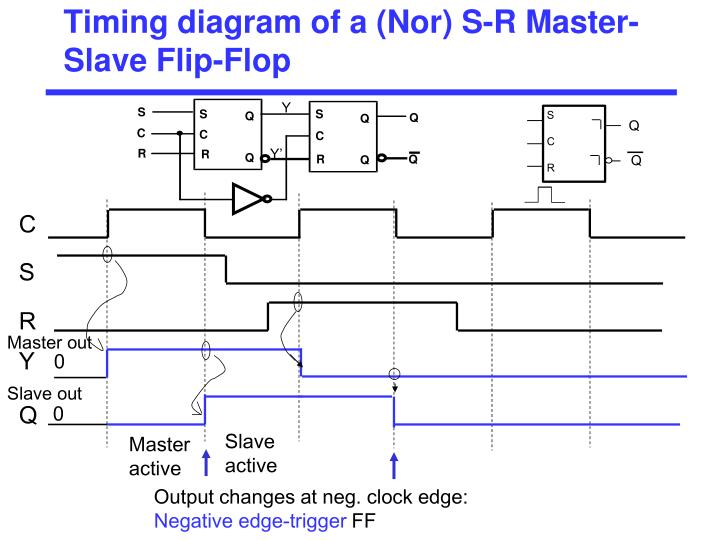 Timing diagram of a (Nor) S-R Master-Slave Flip-Flop