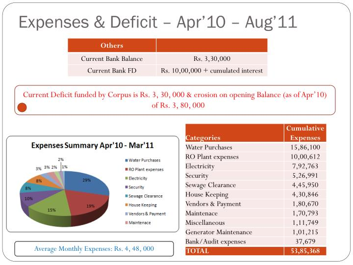 Expenses & Deficit – Apr'10 –