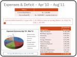 expenses deficit apr 10 aug 11