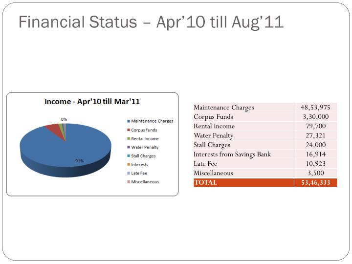 Financial Status – Apr'10 till