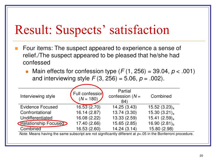 Result: Suspects' satisfaction